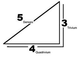 3 trivium, 4 quadrivium, 5 senses