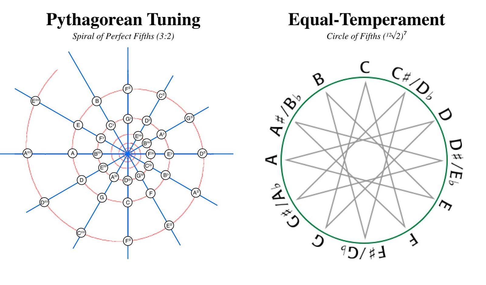 Pythagorean comma -Circle & Spiral