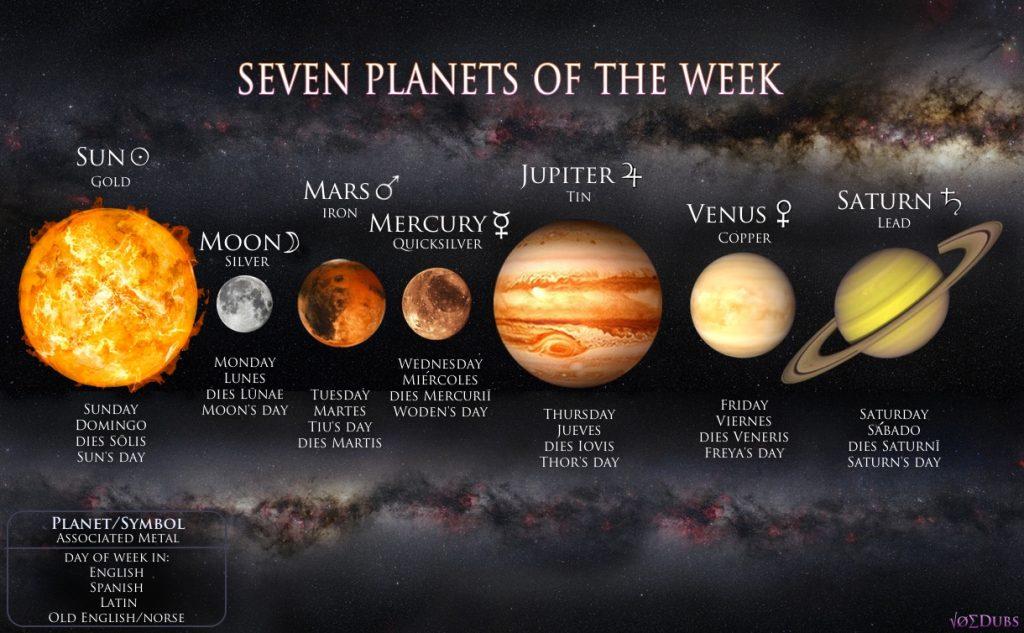 Planets, metals, days, alchemy